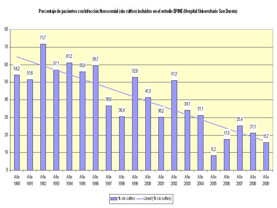 Microorganismos más frecuentes 1º2º3º Año 1990SCNAcinetobacter calcoaceticus Año 1991AureusSCN Año 1992EnterobacterPseud.