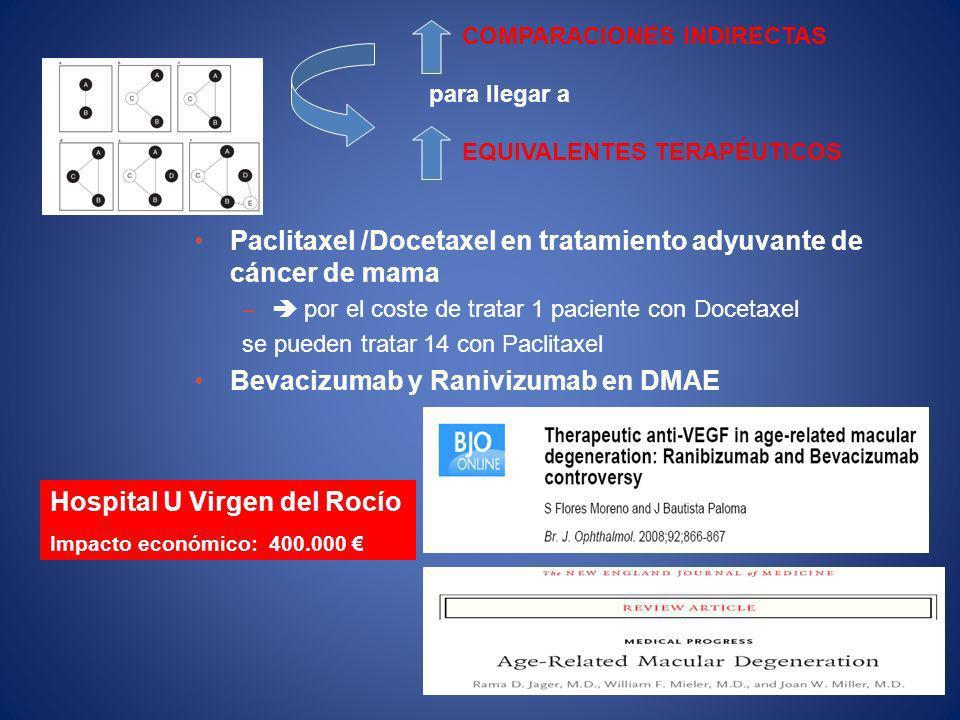 Paclitaxel /Docetaxel en tratamiento adyuvante de cáncer de mama – por el coste de tratar 1 paciente con Docetaxel se pueden tratar 14 con Paclitaxel