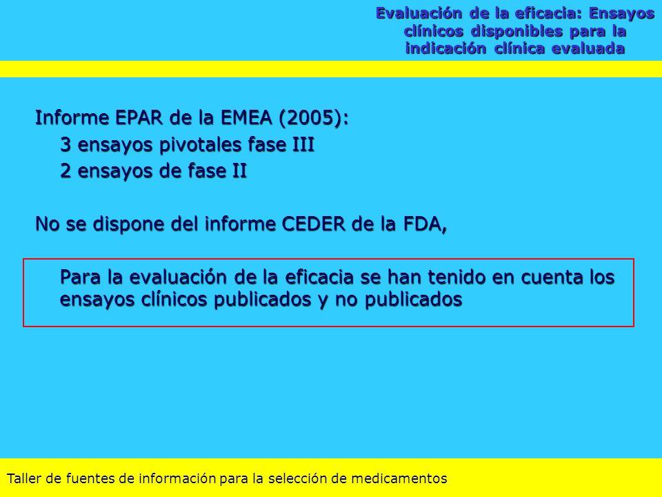 Taller de fuentes de información para la selección de medicamentos Informe EPAR de la EMEA (2005): 3 ensayos pivotales fase III 2 ensayos de fase II N
