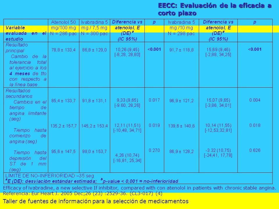 Taller de fuentes de información para la selección de medicamentos EECC: Evaluación de la eficacia a corto plazo Efficacy of ivabradine, a new selecti