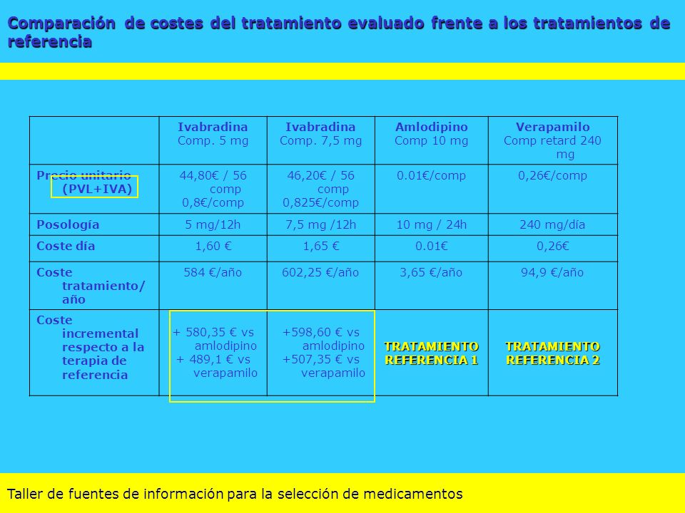 Taller de fuentes de información para la selección de medicamentos Ivabradina Comp. 5 mg Ivabradina Comp. 7,5 mg Amlodipino Comp 10 mg Verapamilo Comp