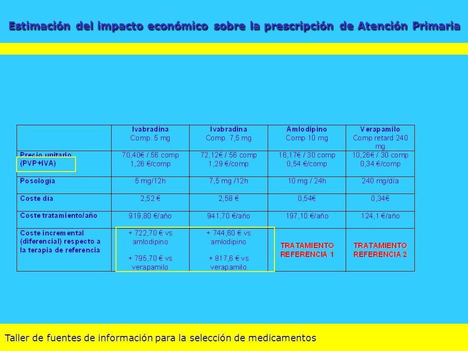Taller de fuentes de información para la selección de medicamentos Estimación del impacto económico sobre la prescripción de Atención Primaria