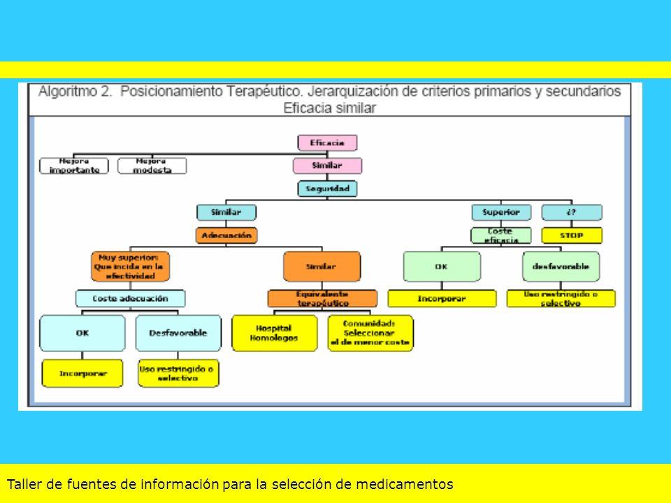 Taller de fuentes de información para la selección de medicamentos