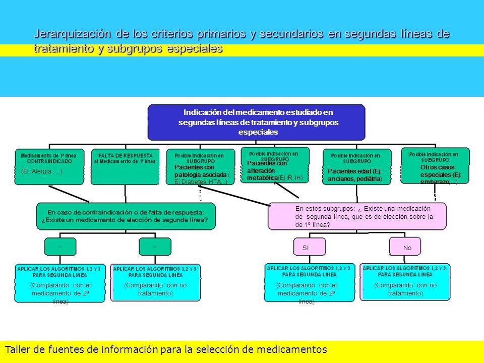 Jerarquización de los criterios primarios y secundarios en segundas líneas de tratamiento y subgrupos especiales criterios Indicación del medicamento
