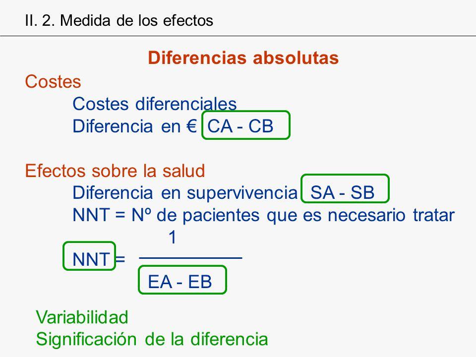 Costes Costes diferenciales Diferencia en CA - CB Efectos sobre la salud Diferencia en supervivencia SA - SB NNT = Nº de pacientes que es necesario tr
