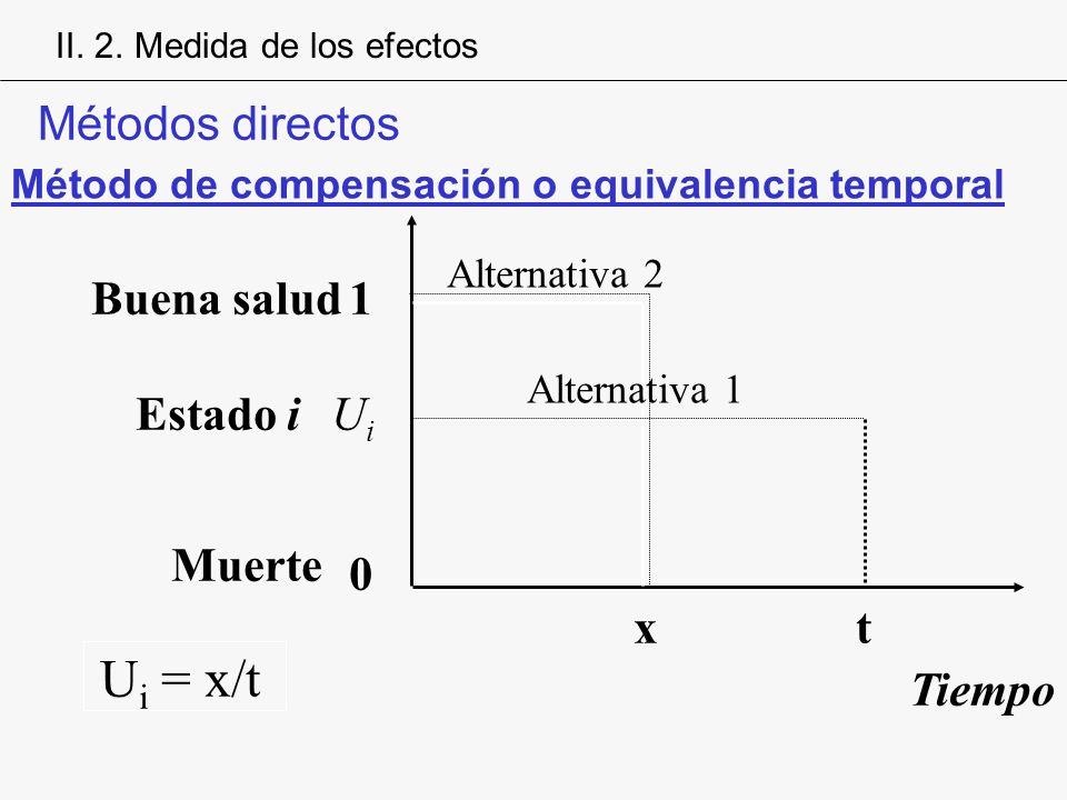 0 1 UiUi Buena salud Estado i Muerte Tiempo xt U i = x/t Alternativa 1 Alternativa 2 Método de compensación o equivalencia temporal Métodos directos I