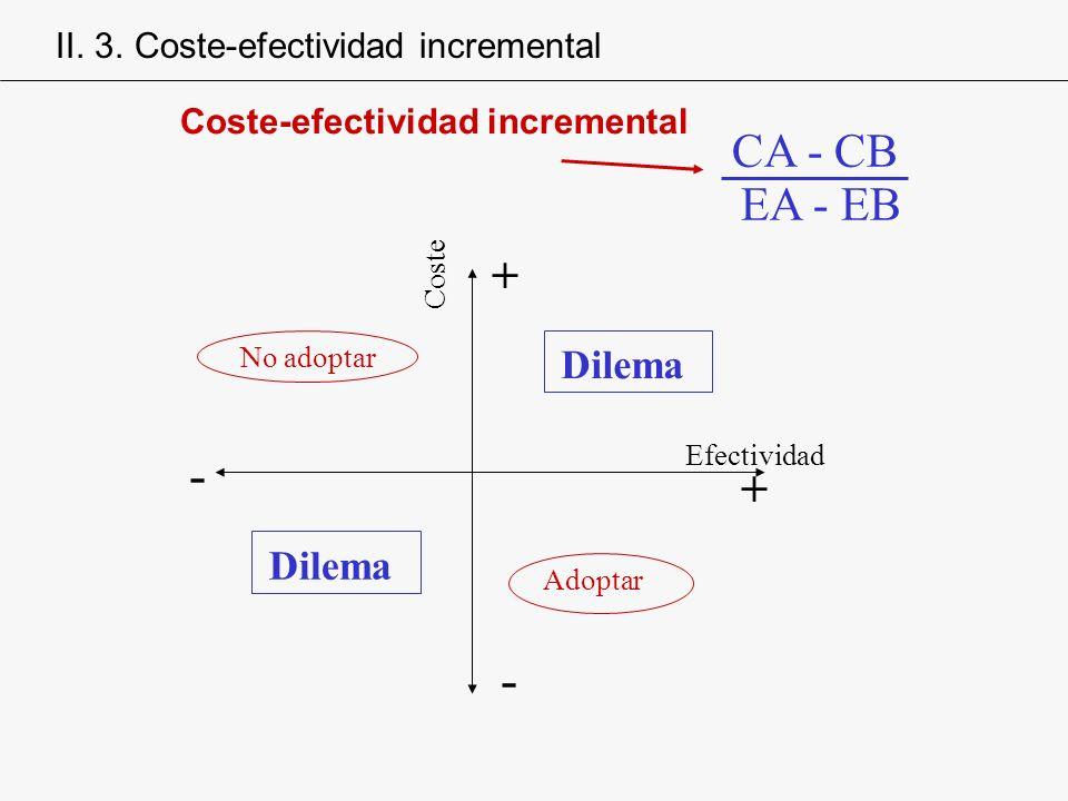 CA - CB EA - EB Coste-efectividad incremental Adoptar No adoptar - Dilema Efectividad Coste + + - Dilema II. 3. Coste-efectividad incremental