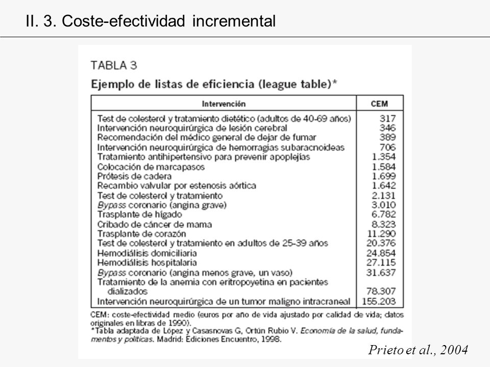 Prieto et al., 2004 II. 3. Coste-efectividad incremental
