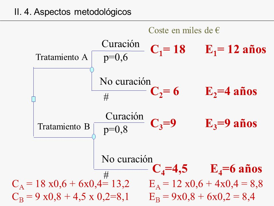 C A = 18 x0,6 + 6x0,4= 13,2 E A = 12 x0,6 + 4x0,4 = 8,8 C B = 9 x0,8 + 4,5 x 0,2=8,1E B = 9x0,8 + 6x0,2 = 8,4 # Tratamiento A Tratamiento B Curación N