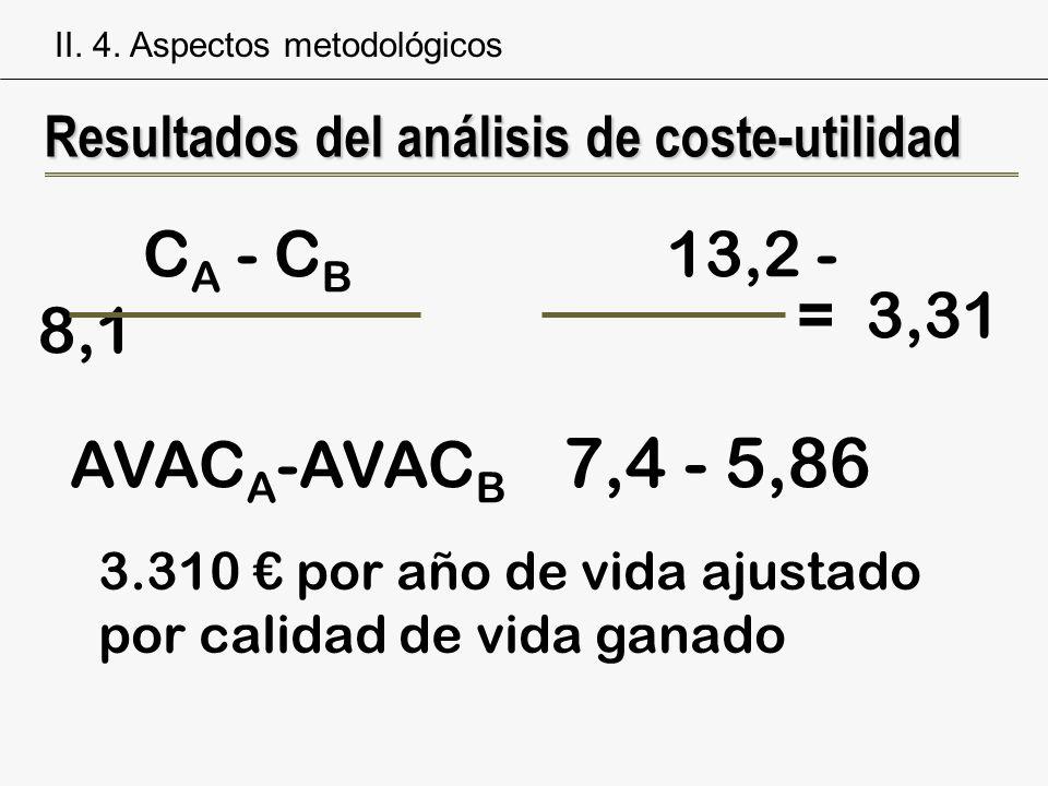 Resultados del análisis de coste-utilidad C A - C B 13,2 - 8,1 AVAC A -AVAC B 7,4 - 5,86 = 3,31 3.310 por año de vida ajustado por calidad de vida gan