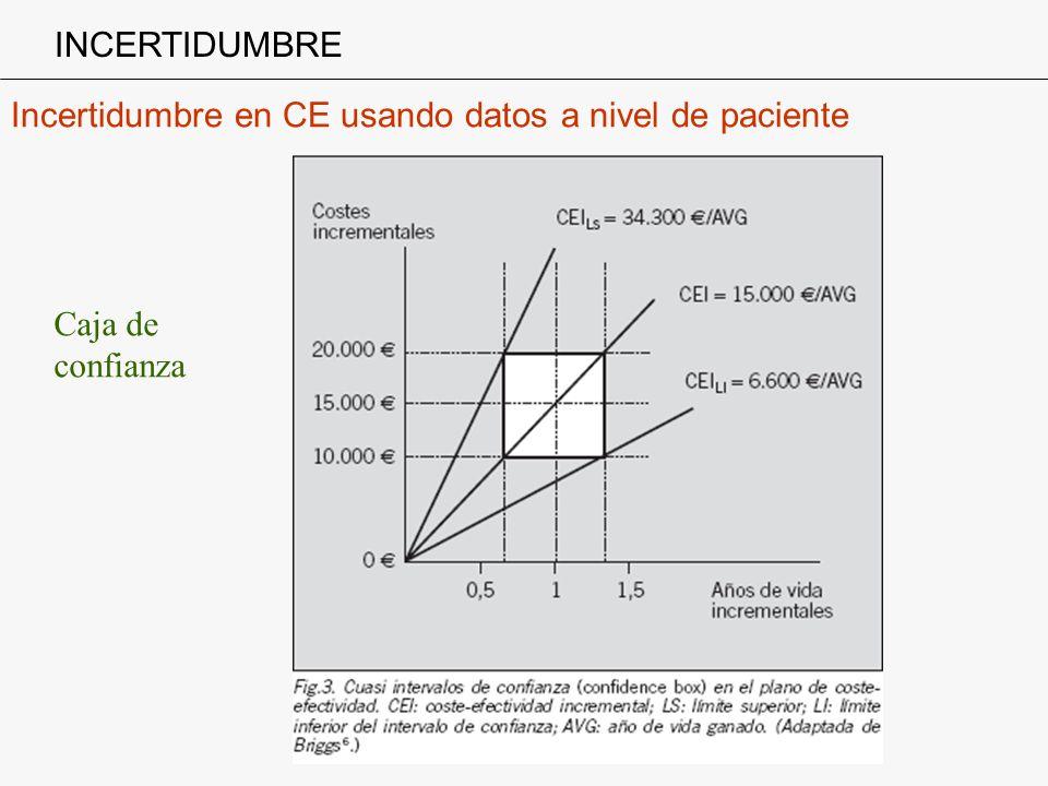 Incertidumbre en CE usando datos a nivel de paciente INCERTIDUMBRE Caja de confianza