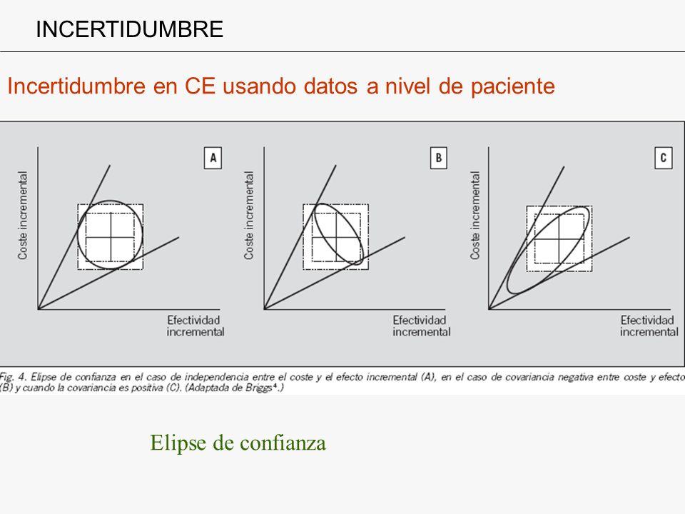 Incertidumbre en CE usando datos a nivel de paciente INCERTIDUMBRE Elipse de confianza