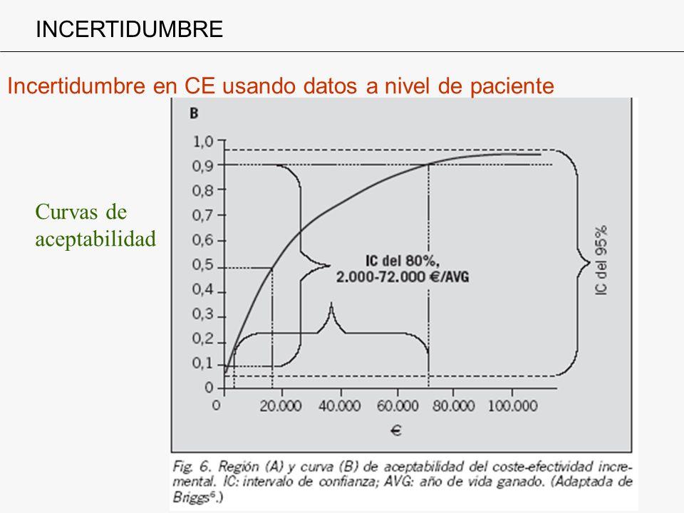 Incertidumbre en CE usando datos a nivel de paciente INCERTIDUMBRE Curvas de aceptabilidad