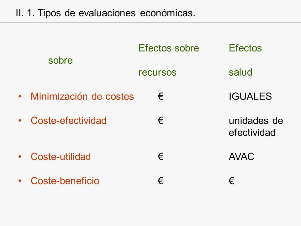 Efectos sobreEfectos sobre recursossalud Minimización de costes IGUALES Coste-efectividad unidades de efectividad Coste-utilidad AVAC Coste-beneficio