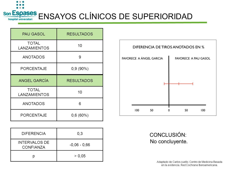 ENSAYOS CLÍNICOS DE SUPERIORIDAD PAU GASOLRESULTADOS TOTAL LANZAMIENTOS 10 ANOTADOS9 PORCENTAJE0,9 (90%) ANGEL GARCÍARESULTADOS TOTAL LANZAMIENTOS 10