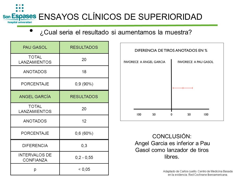 ENSAYOS CLÍNICOS DE SUPERIORIDAD ¿Cual seria el resultado si aumentamos la muestra? PAU GASOLRESULTADOS TOTAL LANZAMIENTOS 20 ANOTADOS18 PORCENTAJE0,9