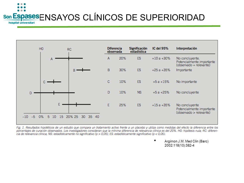 ENSAYOS CLÍNICOS DE SUPERIORIDAD Argimon J.M. Med Clin (Barc) 2002;118(10):382-4