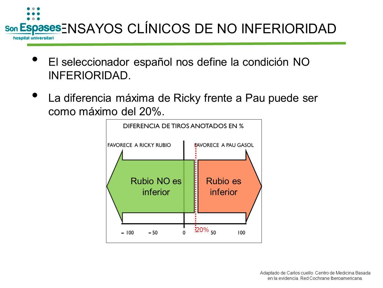 ENSAYOS CLÍNICOS DE NO INFERIORIDAD El seleccionador español nos define la condición NO INFERIORIDAD. La diferencia máxima de Ricky frente a Pau puede