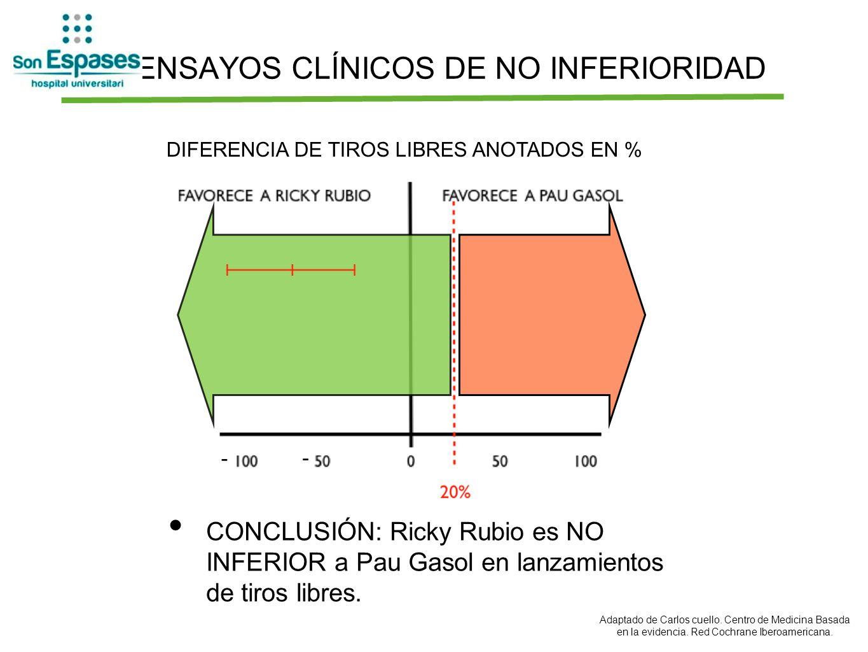 ENSAYOS CLÍNICOS DE NO INFERIORIDAD CONCLUSIÓN: Ricky Rubio es NO INFERIOR a Pau Gasol en lanzamientos de tiros libres. DIFERENCIA DE TIROS LIBRES ANO