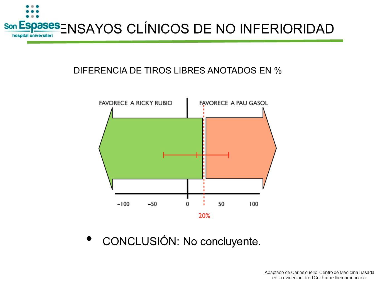 ENSAYOS CLÍNICOS DE NO INFERIORIDAD CONCLUSIÓN: No concluyente. DIFERENCIA DE TIROS LIBRES ANOTADOS EN % - - Adaptado de Carlos cuello. Centro de Medi