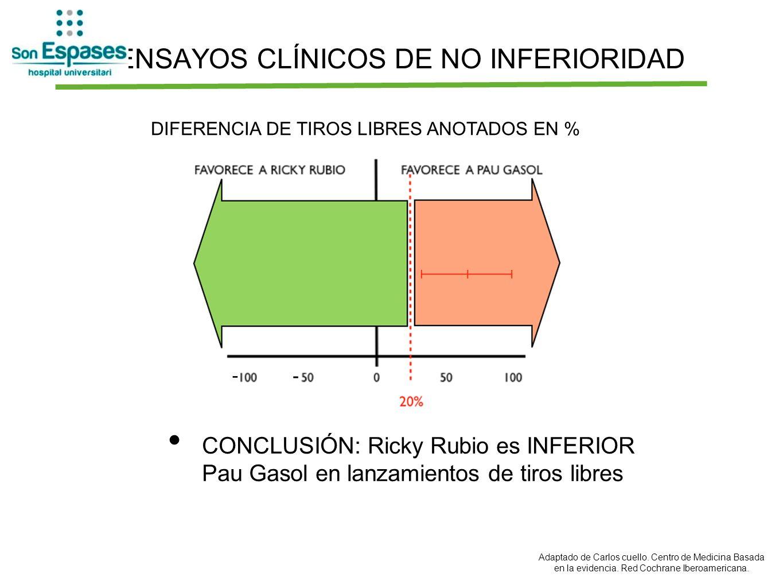 ENSAYOS CLÍNICOS DE NO INFERIORIDAD CONCLUSIÓN: Ricky Rubio es INFERIOR Pau Gasol en lanzamientos de tiros libres DIFERENCIA DE TIROS LIBRES ANOTADOS