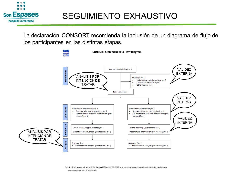 SEGUIMIENTO EXHAUSTIVO La declaración CONSORT recomienda la inclusión de un diagrama de flujo de los participantes en las distintas etapas. VALIDEZ EX