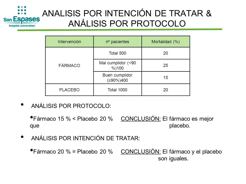 ANALISIS POR INTENCIÓN DE TRATAR & ANÁLISIS POR PROTOCOLO ANÁLISIS POR PROTOCOLO: Fármaco 15 % < Placebo 20 % CONCLUSIÓN: El fármaco es mejor que C pl