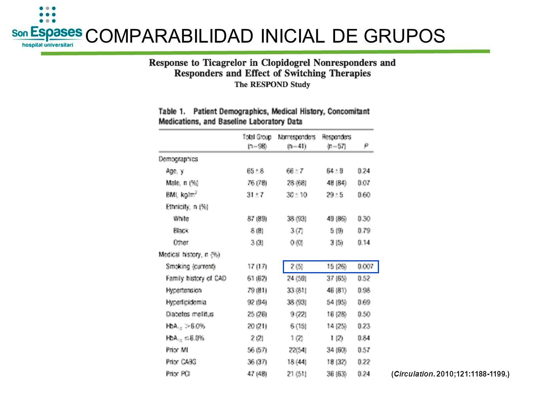 COMPARABILIDAD INICIAL DE GRUPOS (Circulation. 2010;121:1188-1199.)