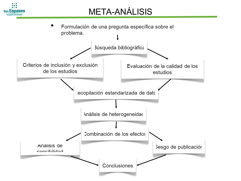 META-ANÁLISIS Formulación de una pregunta específica sobre el problema. Criterios de inclusión y exclusión de los estudios Evaluación de la calidad de