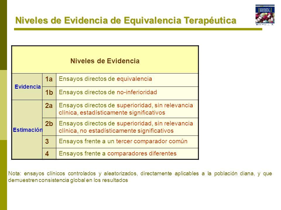 Niveles de Evidencia de Equivalencia Terapéutica Nota: ensayos clínicos controlados y aleatorizados, directamente aplicables a la población diana, y q