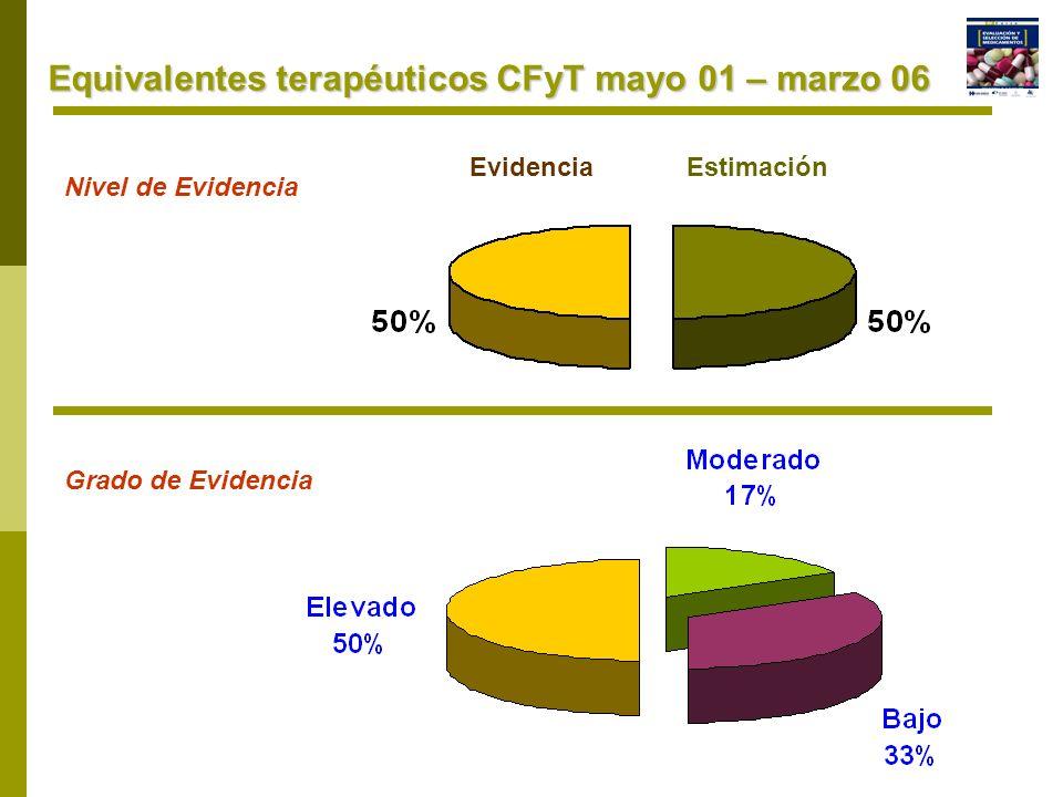 Equivalentes terapéuticos CFyT mayo 01 – marzo 06 EvidenciaEstimación Nivel de Evidencia Grado de Evidencia