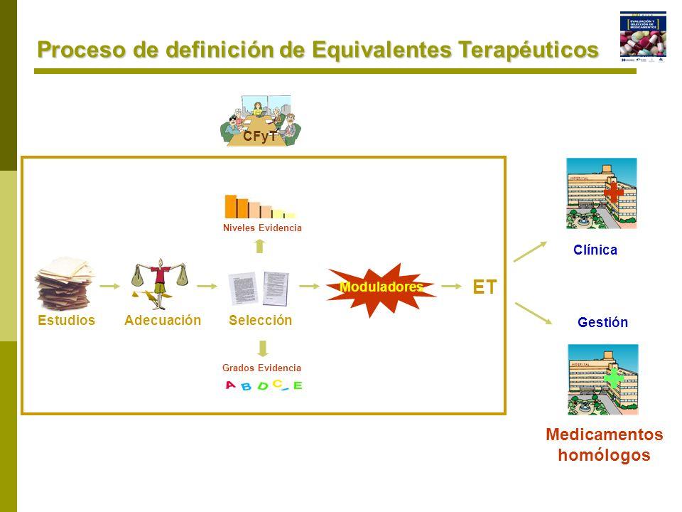 Proceso de definición de Equivalentes Terapéuticos Estudios Adecuación Niveles Evidencia Grados Evidencia Selección Moduladores ET Clínica + Medicamen