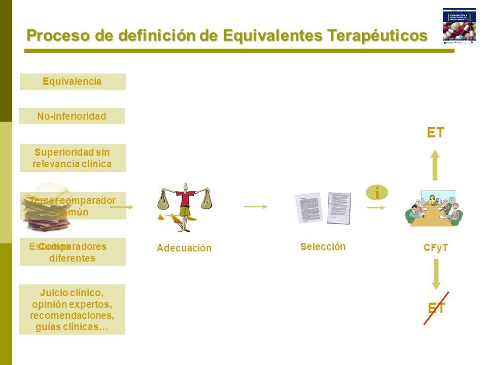 Proceso de definición de Equivalentes Terapéuticos Estudios Adecuación CFyT i ET Selección Equivalencia Superioridad sin relevancia clínica Tercer com