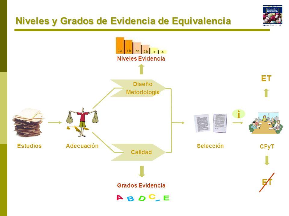 Niveles y Grados de Evidencia de Equivalencia Diseño Metodología Calidad EstudiosAdecuaciónSelección CFyT i ET 1a 1b2a 2b 3 4 Niveles Evidencia Grados