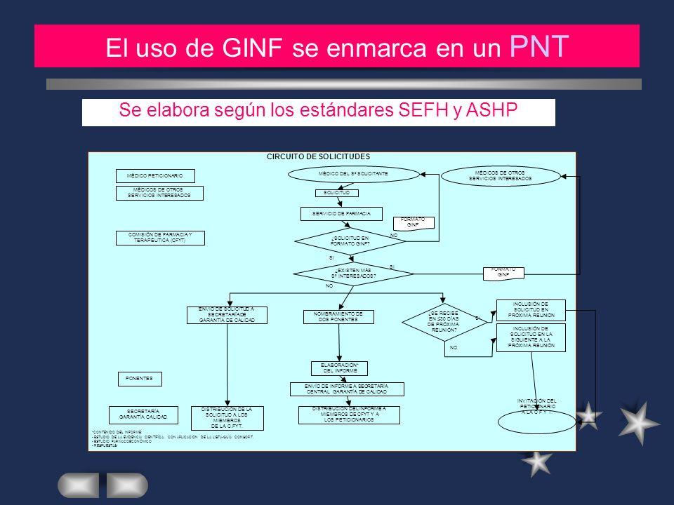 MATERIAL Y METODOS (2) El uso de GINF se enmarca en un PNT Se elabora según los estándares SEFH y ASHP CIRCUITO DE SOLICITUDES SOLICITUD MÉDICO DEL Sº