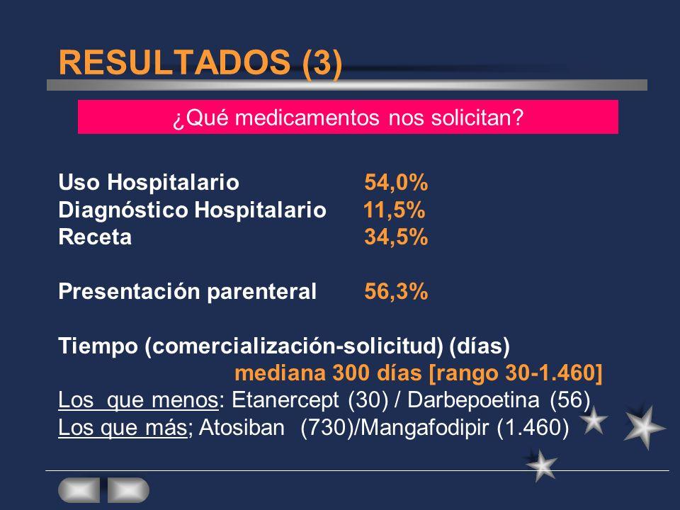 RESULTADOS (3) Uso Hospitalario54,0% Diagnóstico Hospitalario 11,5% Receta 34,5% Presentación parenteral 56,3% Tiempo (comercialización-solicitud) (dí