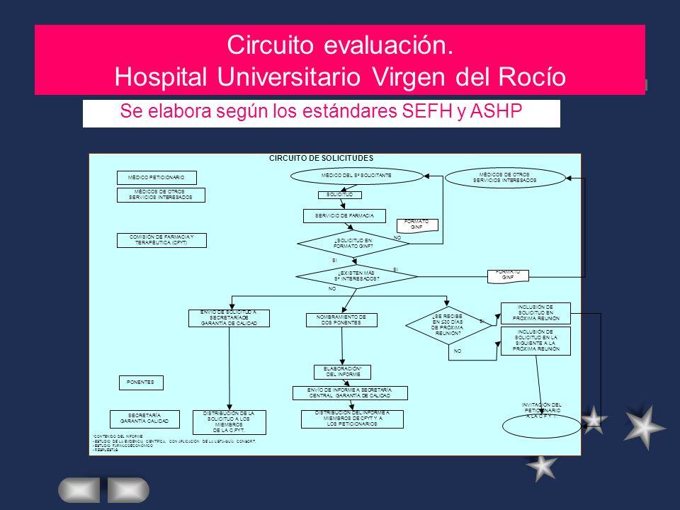 MATERIAL Y METODOS (2) Circuito evaluación. Hospital Universitario Virgen del Rocío Se elabora según los estándares SEFH y ASHP CIRCUITO DE SOLICITUDE