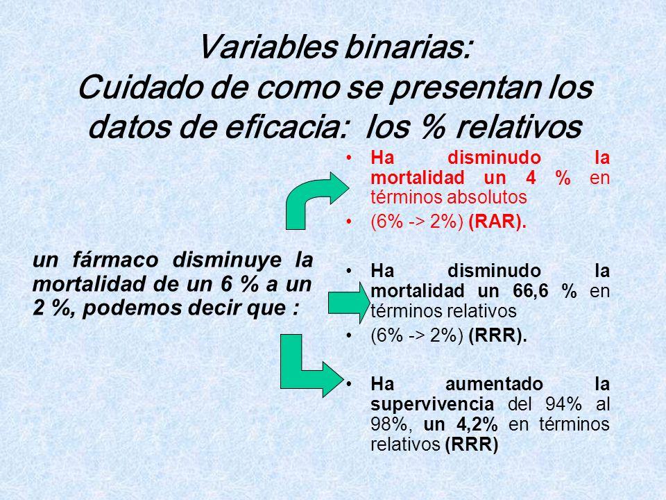 Variables binarias: Cuidado de como se presentan los datos de eficacia: los % relativos un fármaco disminuye la mortalidad de un 6 % a un 2 %, podemos
