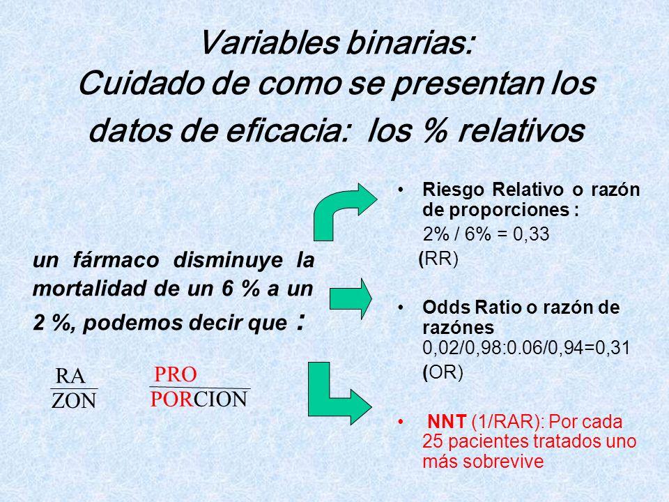 Riesgo Relativo o razón de proporciones : 2% / 6% = 0,33 (RR) Odds Ratio o razón de razónes 0,02/0,98:0.06/0,94=0,31 (OR) NNT (1/RAR): Por cada 25 pac