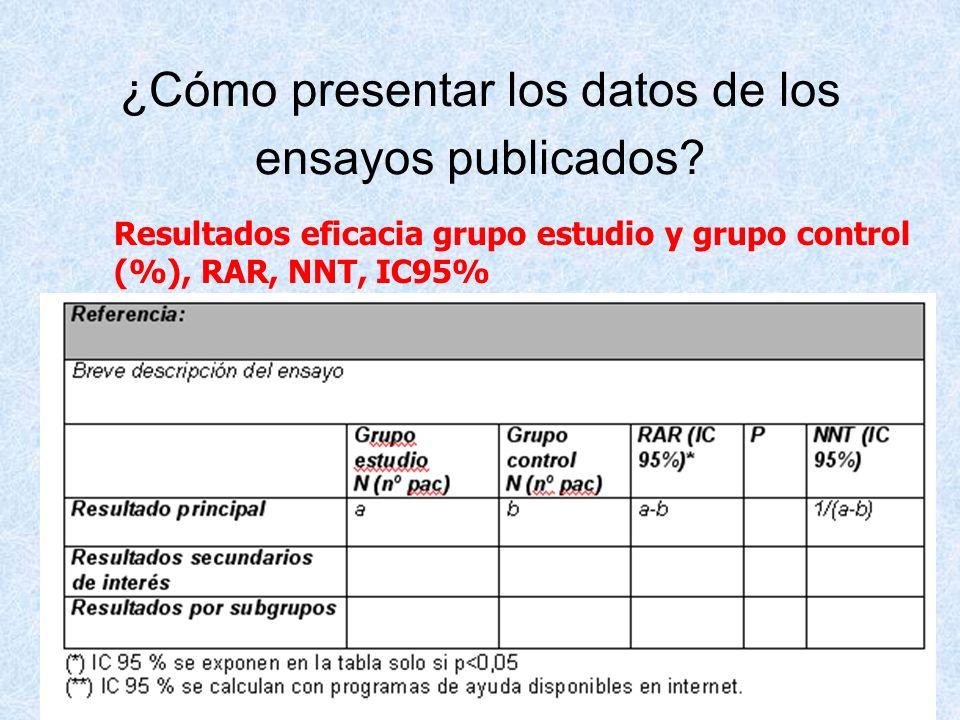 ¿Cómo presentar los datos de los ensayos publicados? Resultados eficacia grupo estudio y grupo control (%), RAR, NNT, IC95%