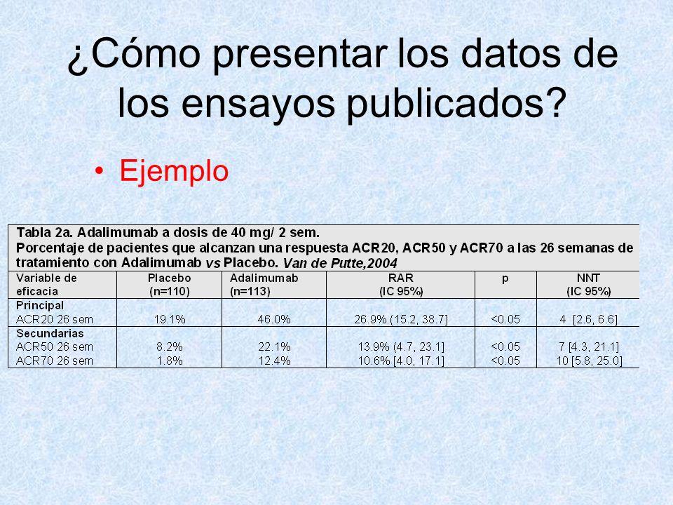 ¿Cómo presentar los datos de los ensayos publicados? Ejemplo