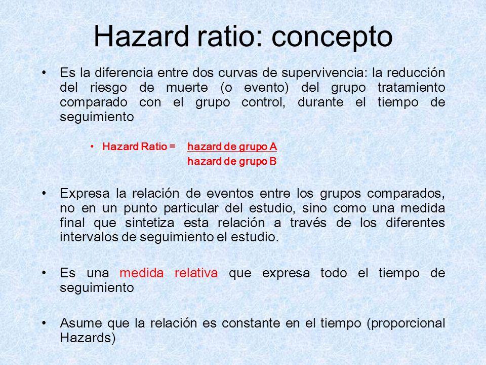 Hazard ratio: concepto Es la diferencia entre dos curvas de supervivencia: la reducción del riesgo de muerte (o evento) del grupo tratamiento comparad
