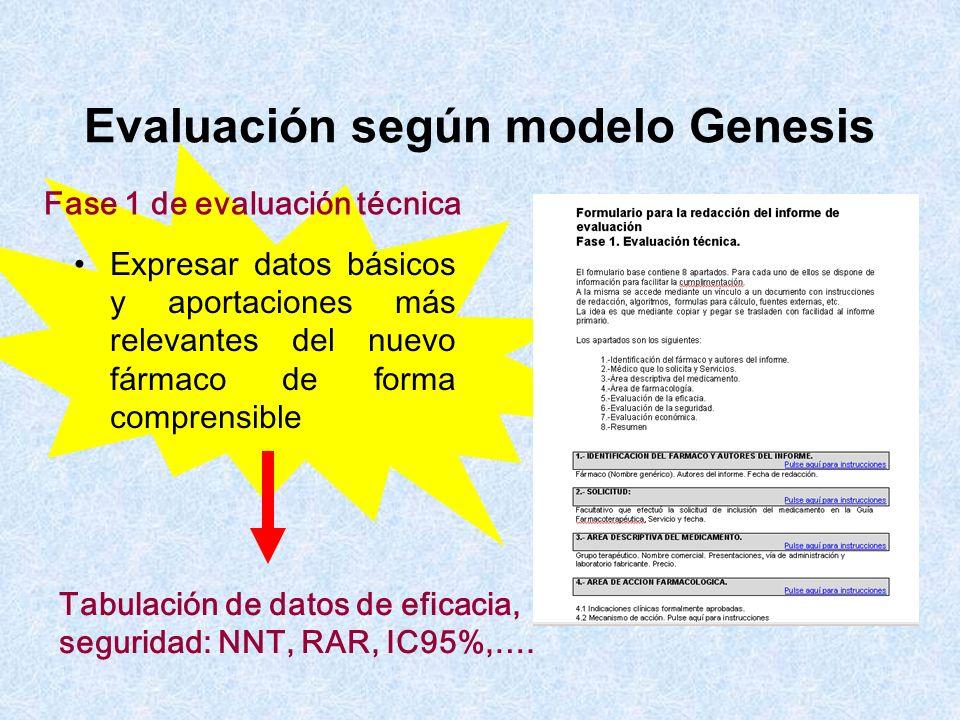 Expresar datos básicos y aportaciones más relevantes del nuevo fármaco de forma comprensible Fase 1 de evaluación técnica Tabulación de datos de efica