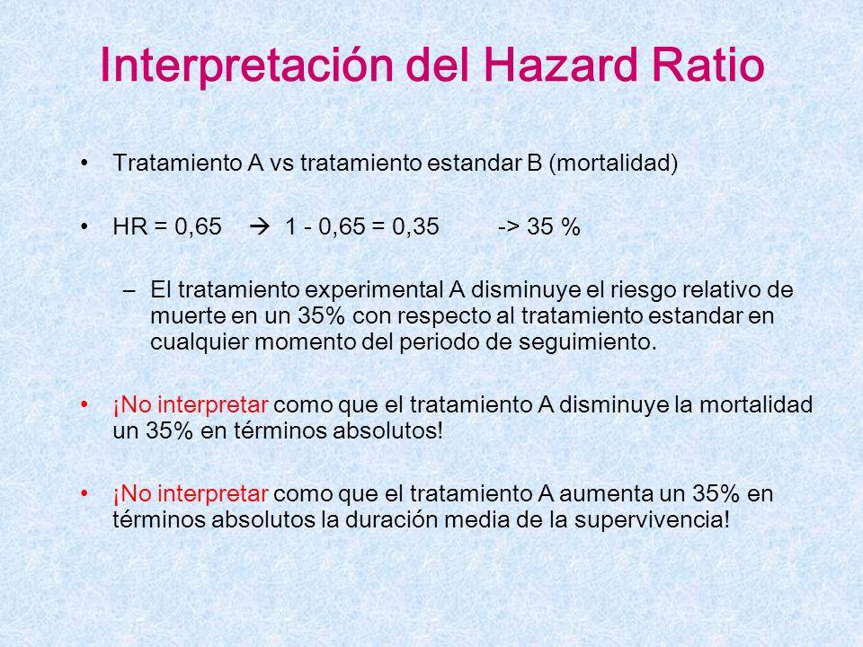 Interpretación del Hazard Ratio Tratamiento A vs tratamiento estandar B (mortalidad) HR = 0,65 1 - 0,65 = 0,35 -> 35 % –El tratamiento experimental A