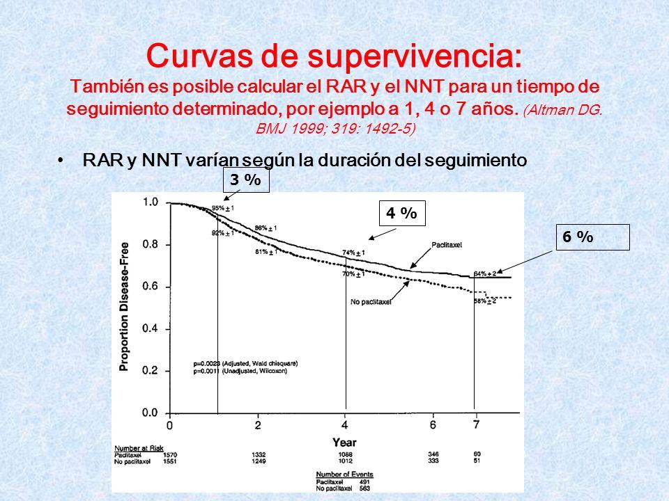 Curvas de supervivencia: También es posible calcular el RAR y el NNT para un tiempo de seguimiento determinado, por ejemplo a 1, 4 o 7 años. (Altman D