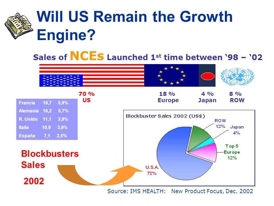 Will US Remain the Growth Engine.