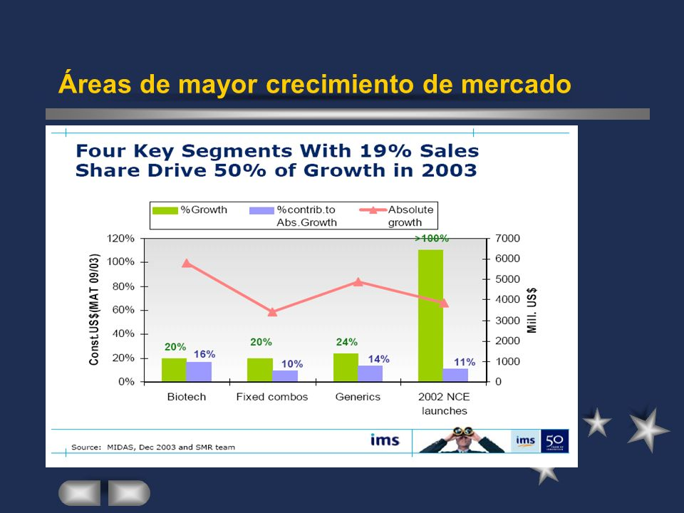 Áreas de mayor crecimiento de mercado