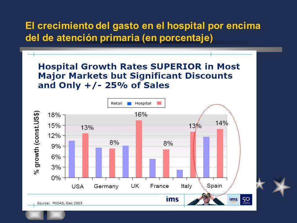 El crecimiento del gasto en el hospital por encima del de atención primaria (en porcentaje)