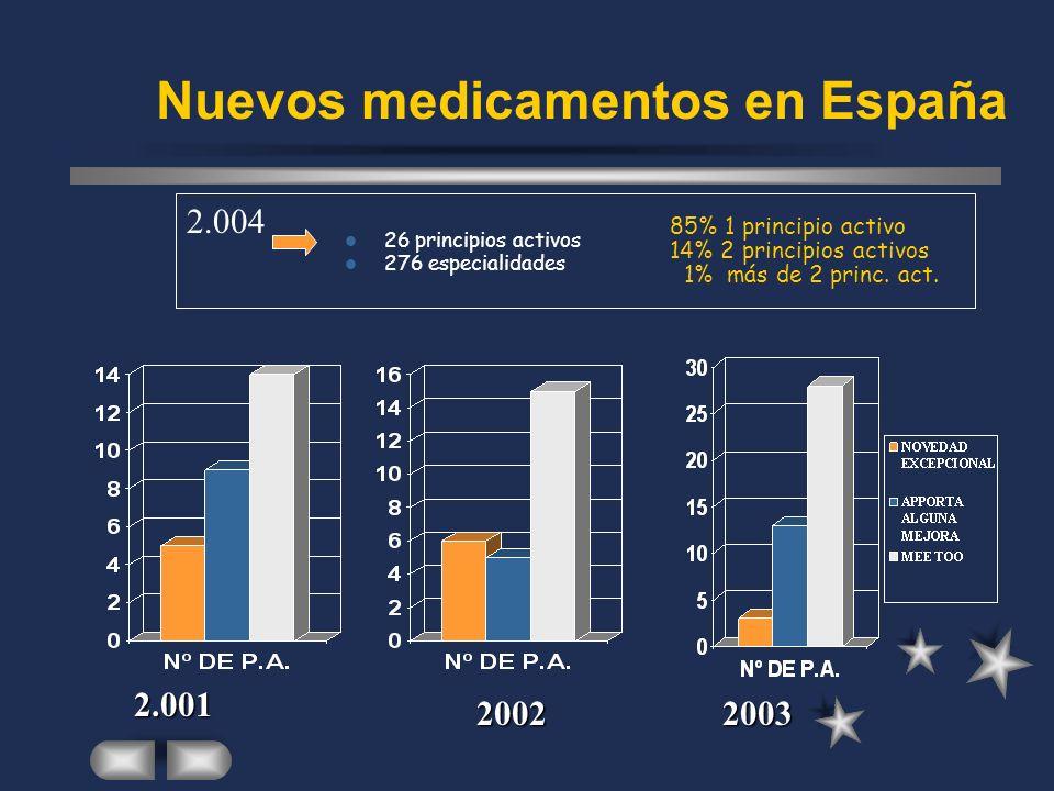 Nuevos medicamentos en España 26 principios activos 276 especialidades 2.004 2002 2.001 85% 1 principio activo 14% 2 principios activos 1% más de 2 princ.