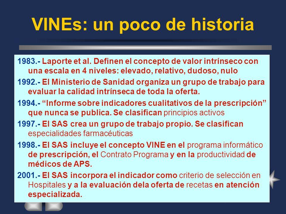 VINEs: un poco de historia 1983.- Laporte et al.